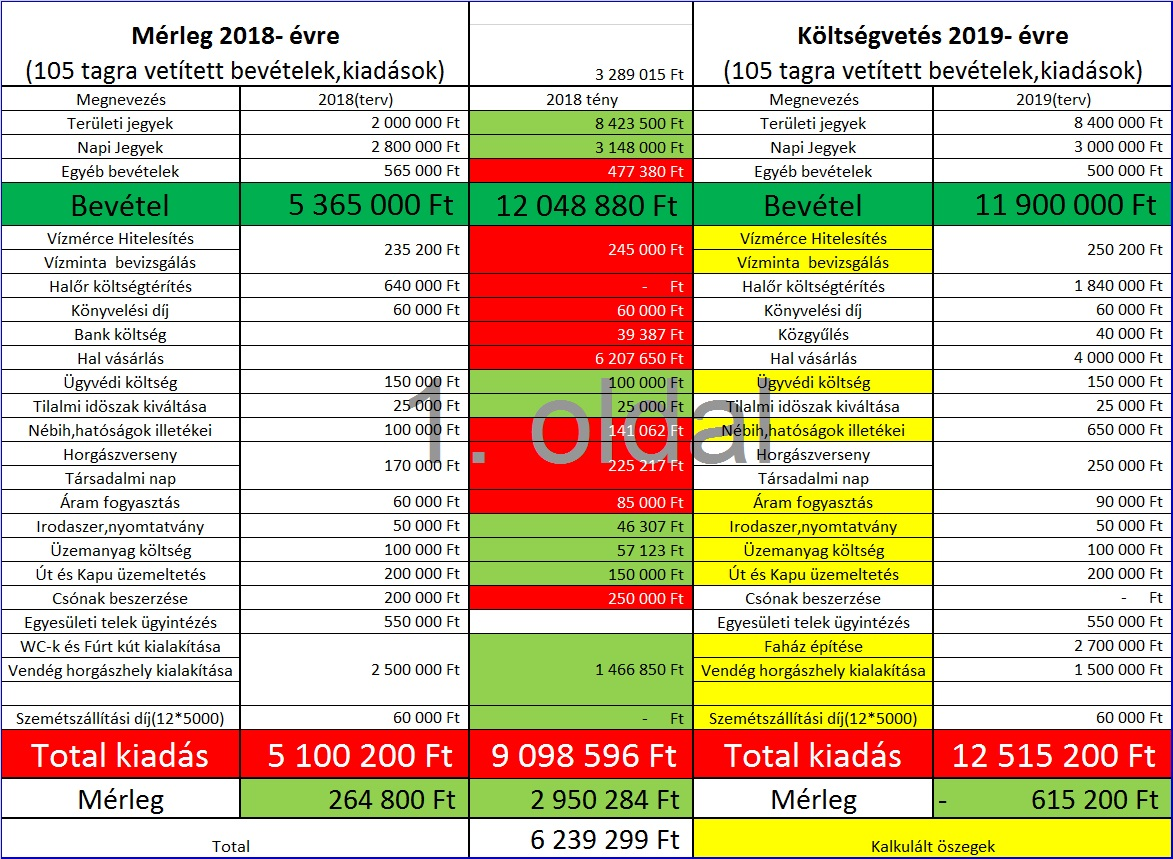 2018-as Mérleg és 2019-es Költségvetési terv