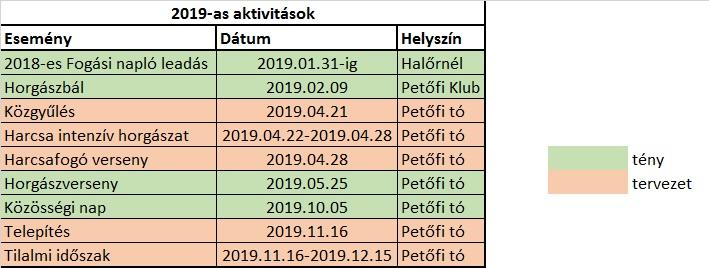 Aktivitási naptár_2019